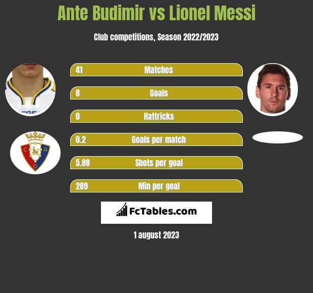 Ante Budimir vs Lionel Messi h2h player stats