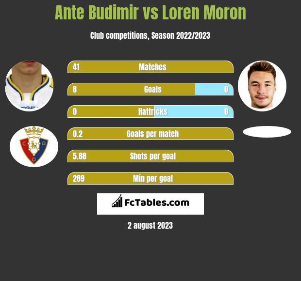 Ante Budimir vs Loren Moron h2h player stats