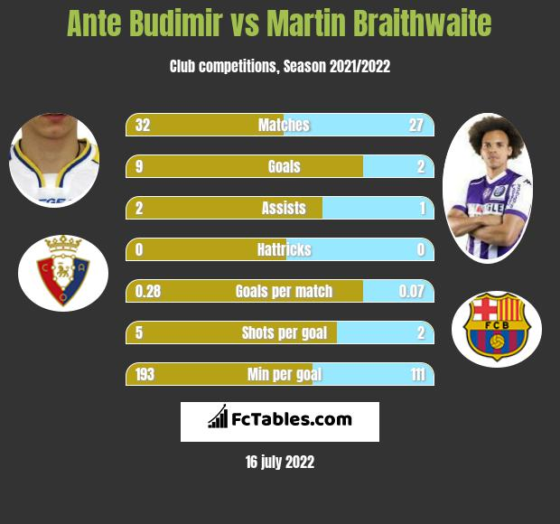 Ante Budimir vs Martin Braithwaite h2h player stats