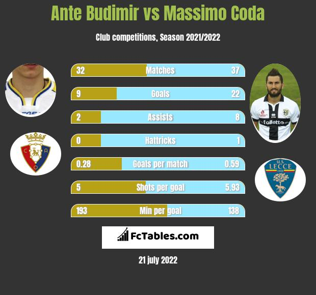 Ante Budimir vs Massimo Coda h2h player stats