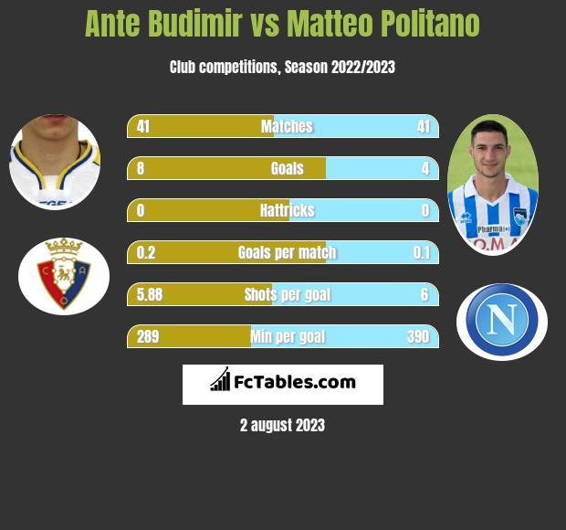 Ante Budimir vs Matteo Politano h2h player stats