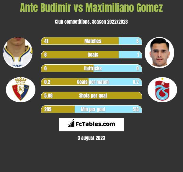 Ante Budimir vs Maximiliano Gomez h2h player stats