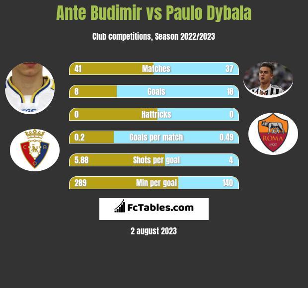 Ante Budimir vs Paulo Dybala