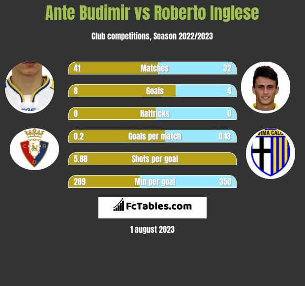 Ante Budimir vs Roberto Inglese h2h player stats
