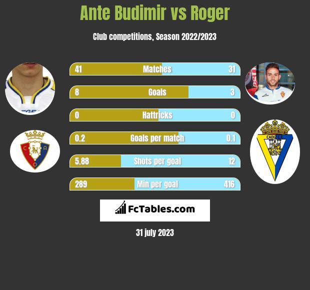 Ante Budimir vs Roger h2h player stats