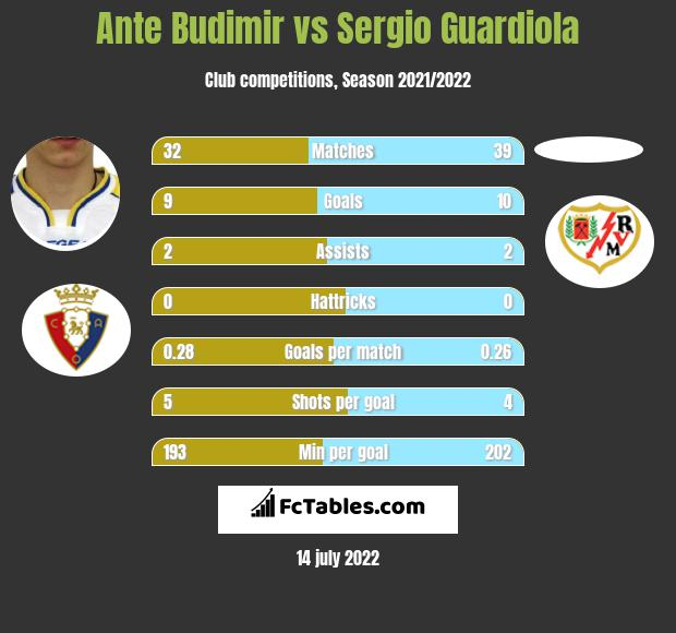 Ante Budimir vs Sergio Guardiola h2h player stats
