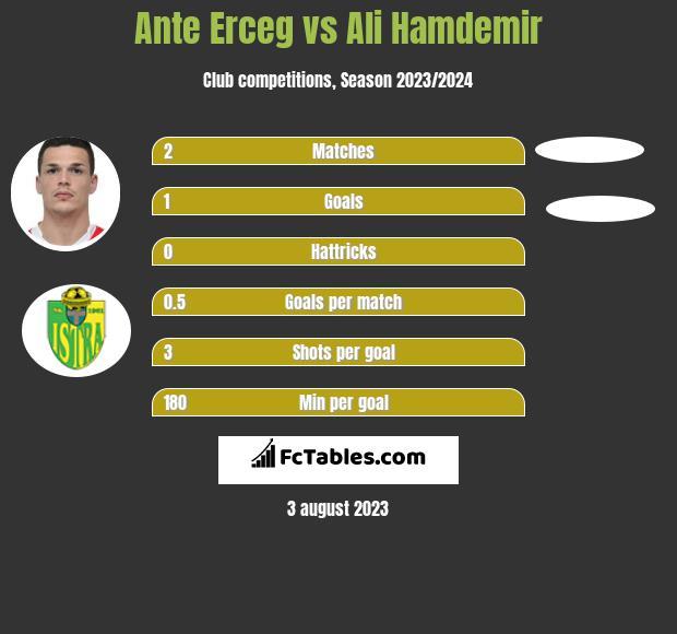 Ante Erceg vs Ali Hamdemir h2h player stats