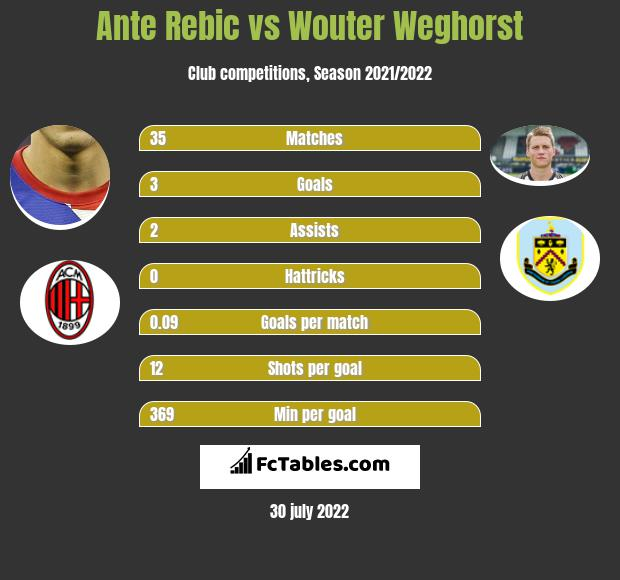 Ante Rebic vs Wouter Weghorst infographic