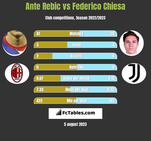 Ante Rebic vs Federico Chiesa infographic