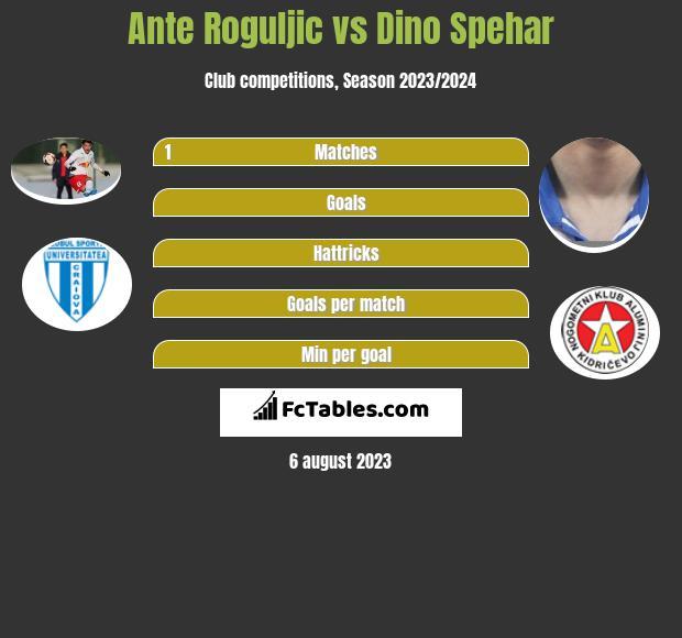 Ante Roguljic vs Dino Spehar infographic