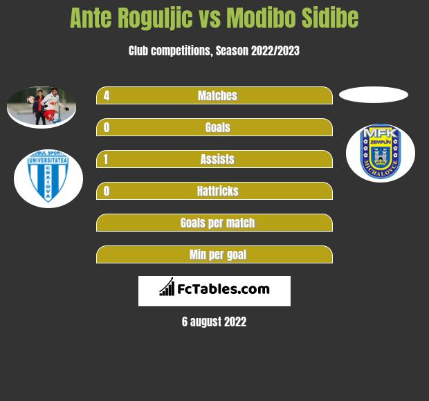 Ante Roguljic vs Modibo Sidibe h2h player stats