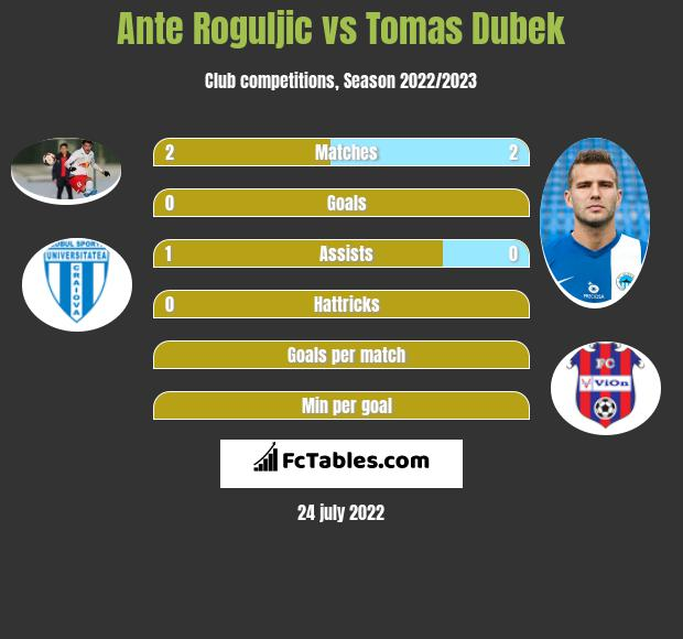 Ante Roguljic infographic statistics for AS Trenczyn