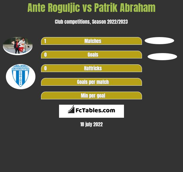 Ante Roguljic vs Patrik Abraham h2h player stats