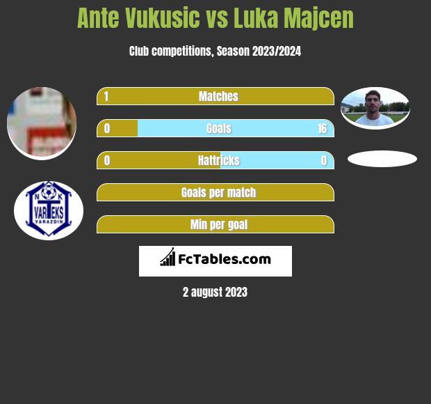 Ante Vukusic vs Luka Majcen h2h player stats