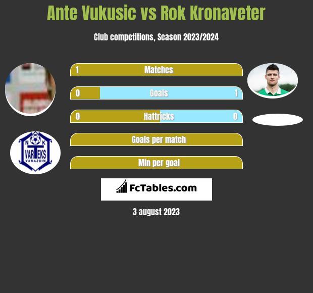 Ante Vukusic vs Rok Kronaveter h2h player stats