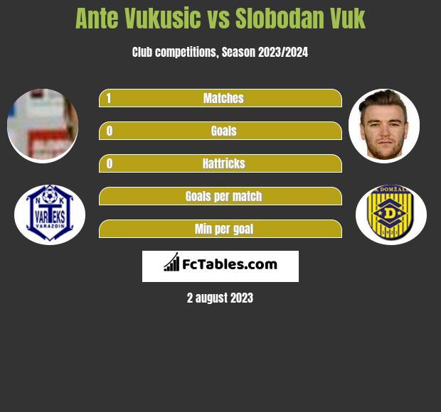 Ante Vukusic vs Slobodan Vuk h2h player stats