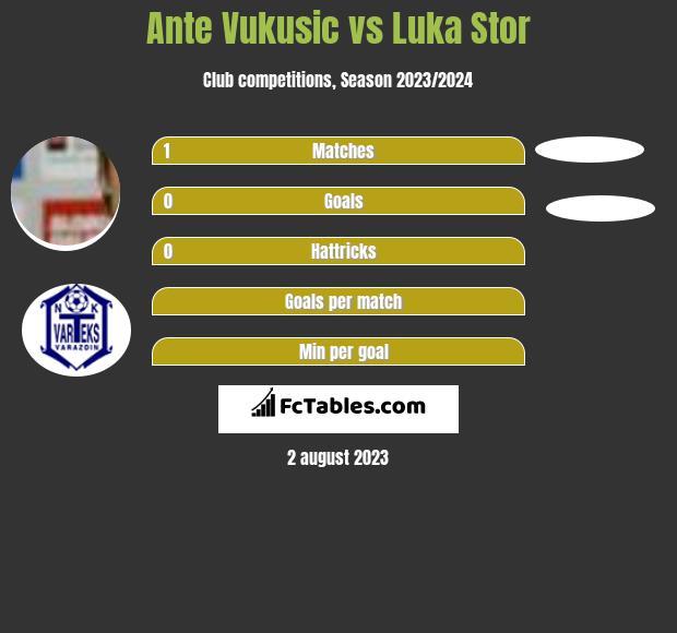 Ante Vukusic vs Luka Stor infographic