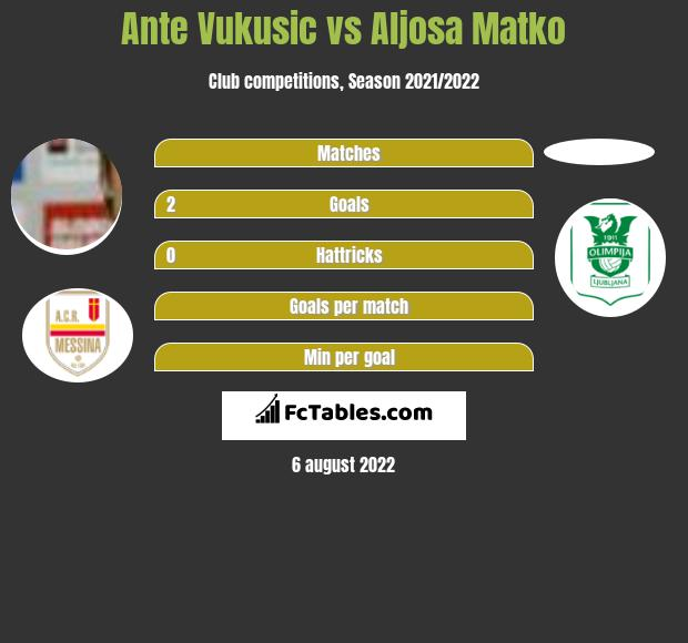 Ante Vukusic vs Aljosa Matko h2h player stats