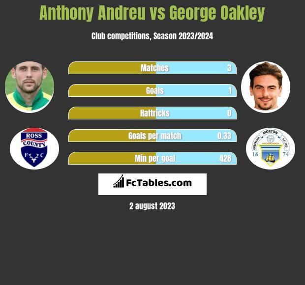 Anthony Andreu vs George Oakley h2h player stats