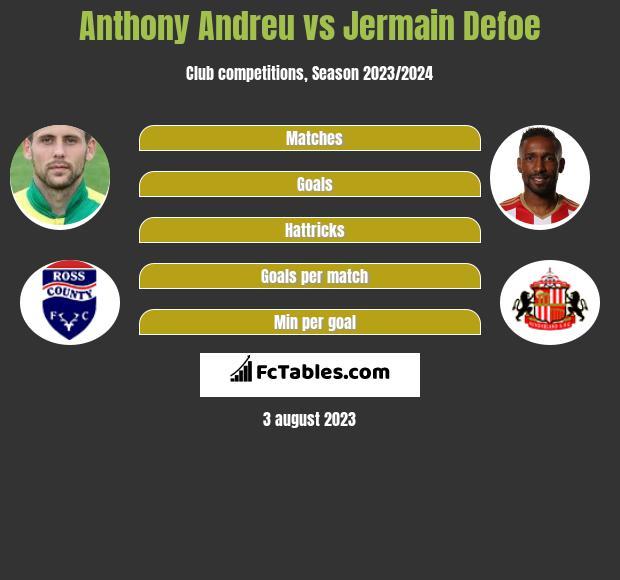 Anthony Andreu vs Jermain Defoe h2h player stats