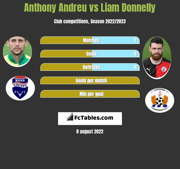 Anthony Andreu vs Liam Donnelly infographic