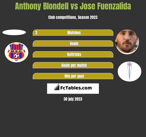 Anthony Blondell vs Jose Fuenzalida h2h player stats