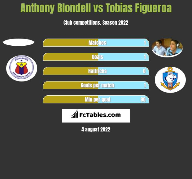 Anthony Blondell vs Tobias Figueroa h2h player stats