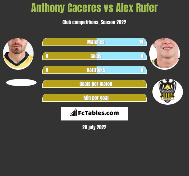 Anthony Caceres vs Alex Rufer infographic