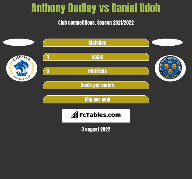 Anthony Dudley vs Daniel Udoh h2h player stats