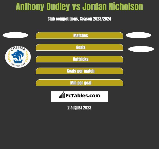 Anthony Dudley vs Jordan Nicholson h2h player stats