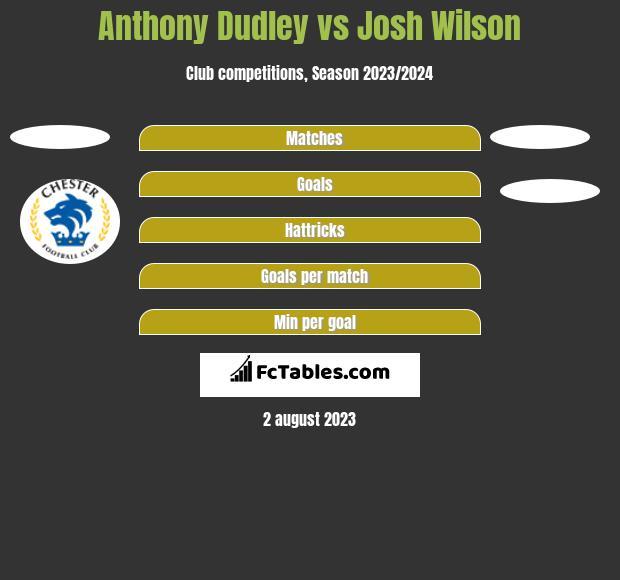 Anthony Dudley vs Josh Wilson h2h player stats