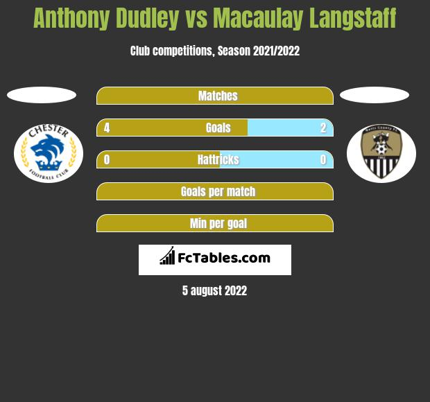 Anthony Dudley vs Macaulay Langstaff h2h player stats