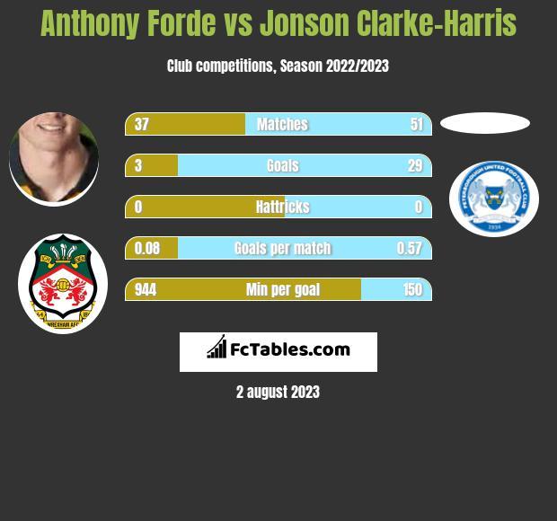 Anthony Forde vs Jonson Clarke-Harris infographic