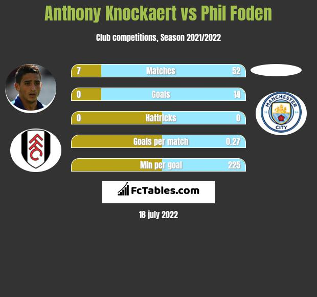 Anthony Knockaert vs Phil Foden infographic
