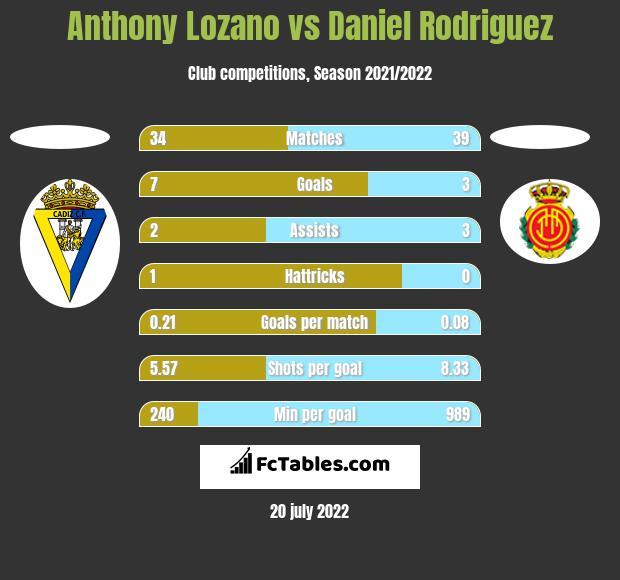 Anthony Lozano vs Daniel Rodriguez h2h player stats
