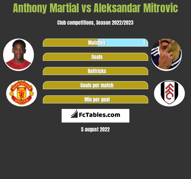 Anthony Martial vs Aleksandar Mitrovic h2h player stats