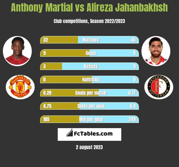 Anthony Martial vs Alireza Jahanbakhsh infographic