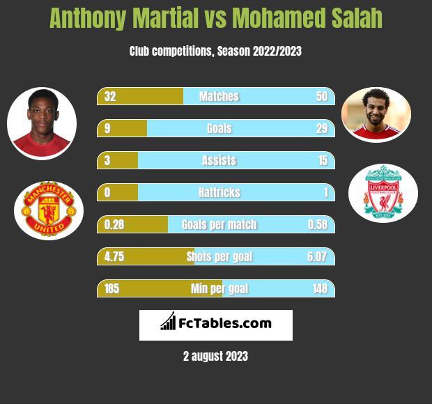 Anthony Martial vs Mohamed Salah h2h player stats