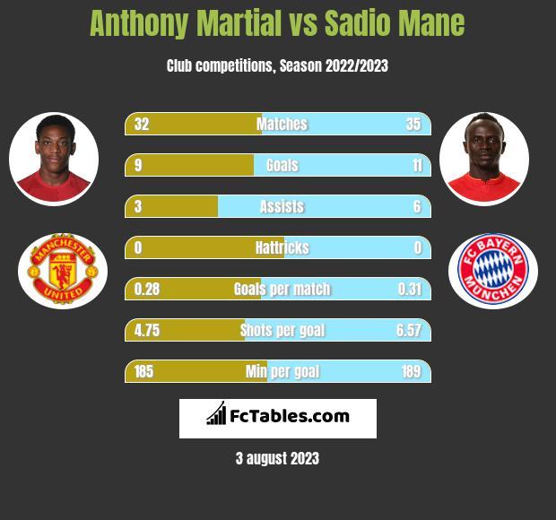 Anthony Martial vs Sadio Mane infographic