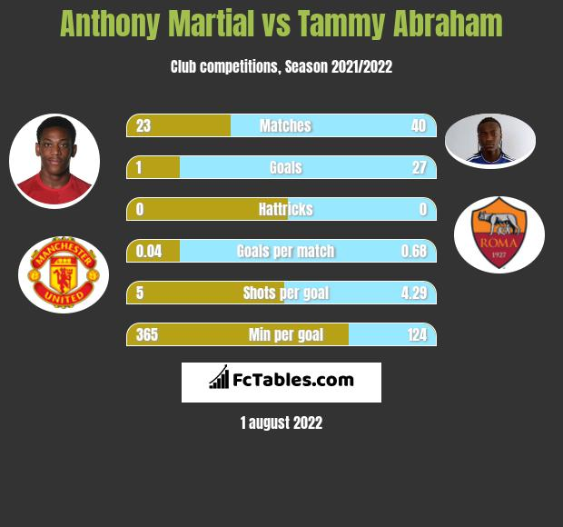 Anthony Martial vs Tammy Abraham infographic