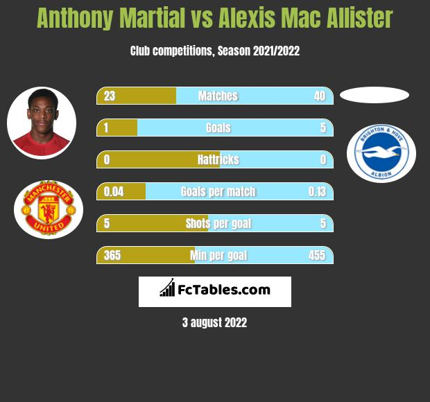 Anthony Martial vs Alexis Mac Allister infographic
