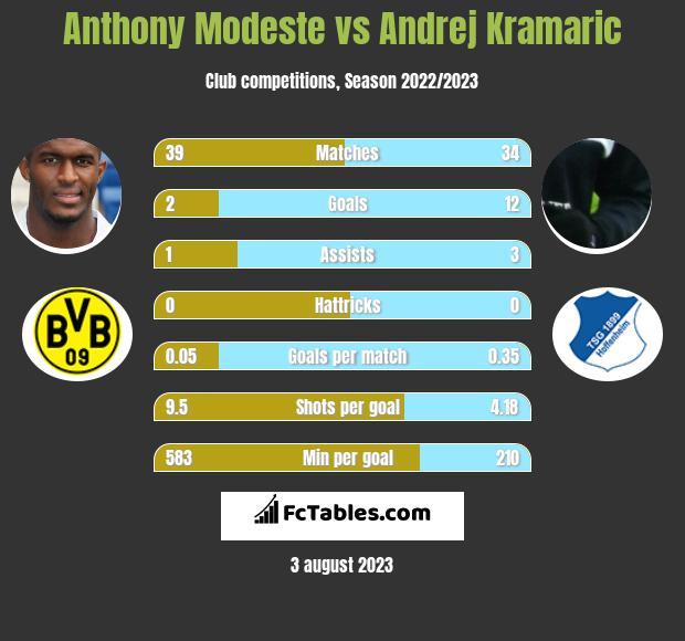 Anthony Modeste vs Andrej Kramaric infographic