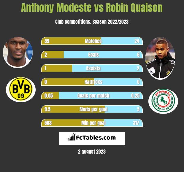 Anthony Modeste vs Robin Quaison infographic