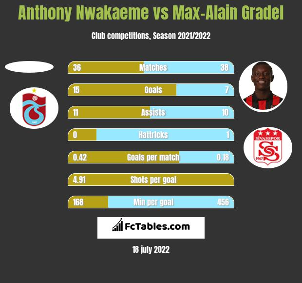 Anthony Nwakaeme vs Max-Alain Gradel h2h player stats