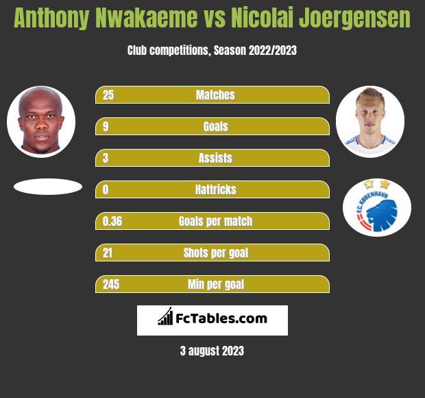 Anthony Nwakaeme vs Nicolai Joergensen h2h player stats