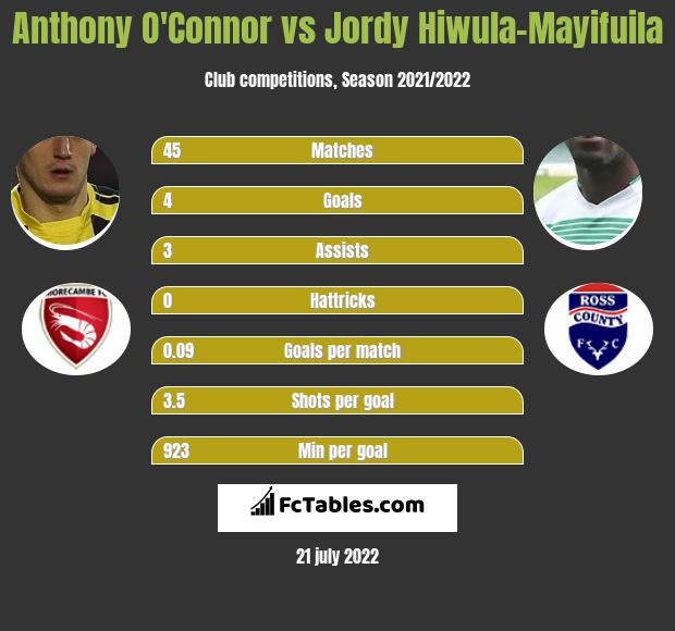 Anthony O'Connor vs Jordy Hiwula-Mayifuila infographic