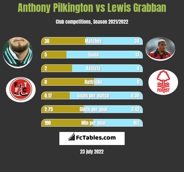 Anthony Pilkington vs Lewis Grabban infographic
