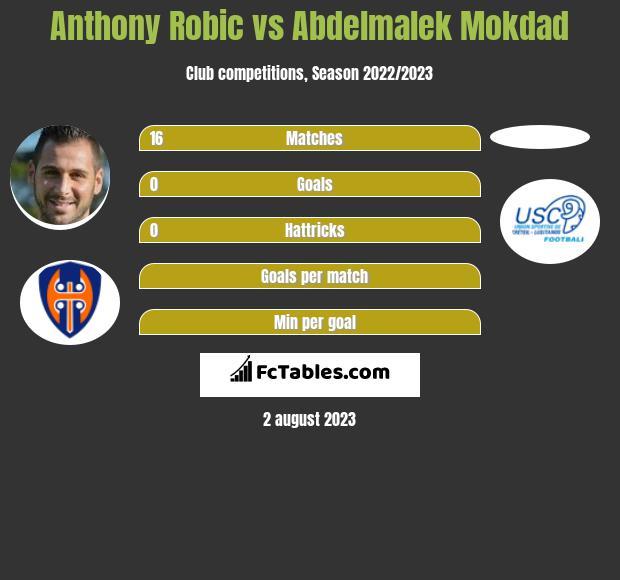 Anthony Robic vs Abdelmalek Mokdad h2h player stats