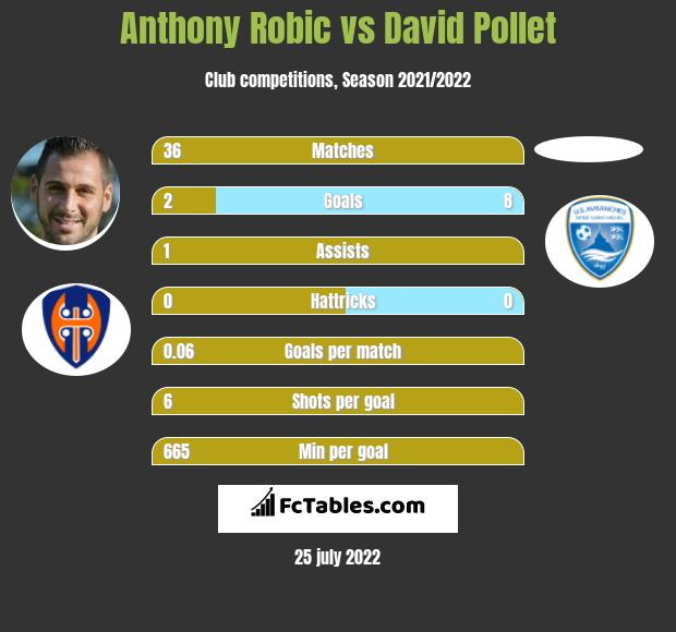 Anthony Robic vs David Pollet h2h player stats