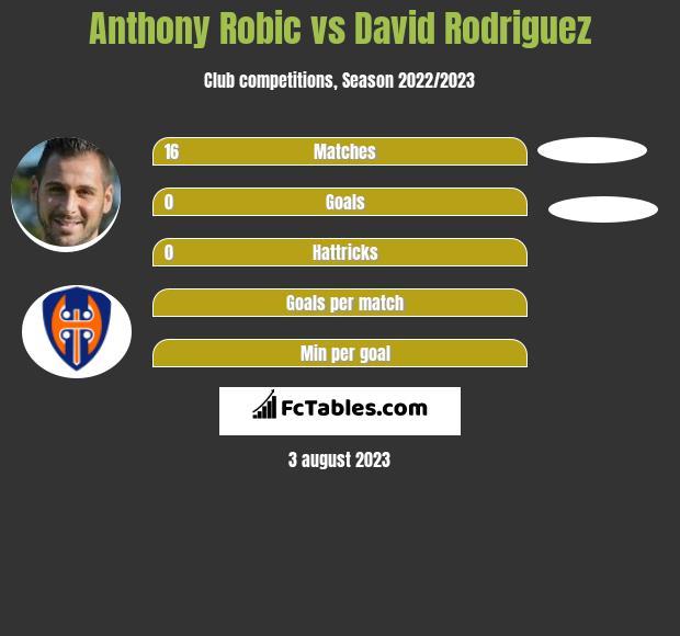 Anthony Robic vs David Rodriguez h2h player stats